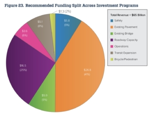 GDOT funding levels, transportation plan