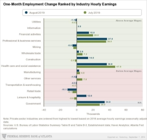atlanta-fed_labor-report-snapshot_one-month-employment-change-ranked-by-industry-hourly-earnings