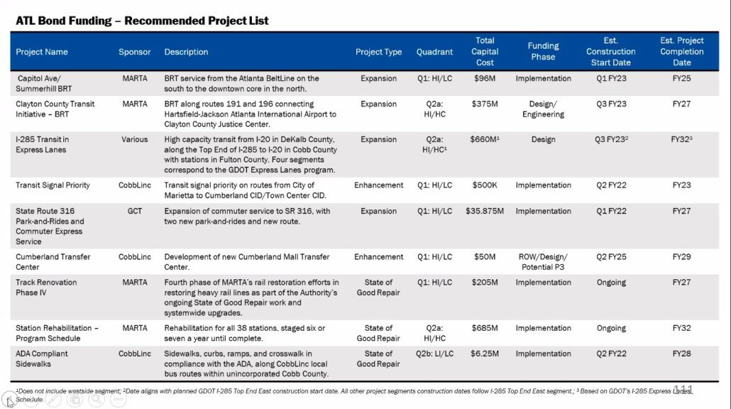 ATL Bond funding recommended project list (Special via The ATL)