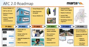 MARTA's five-year plan to modernize the fare collection system intends to provide riders with more payment options while lowering operating costs and integrating with partners' systems. Credit: MARTA