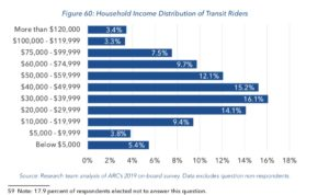 ATL annual report, household income