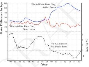 black homeownership rate gaps, chart