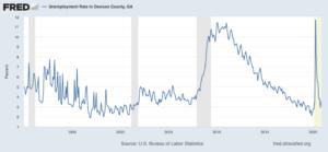dawson unemployment fredgraph