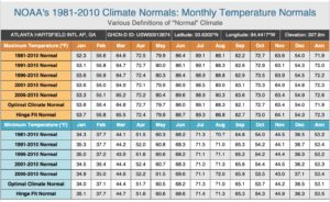 NOAA climate normals