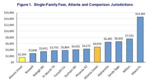 impact fees, comparison