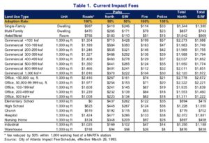 impact fees, current 1993