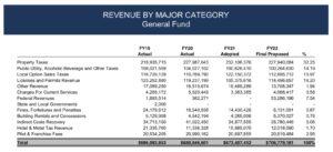 atlanta budget, revenue sources
