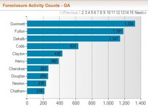 Foreclosure activity