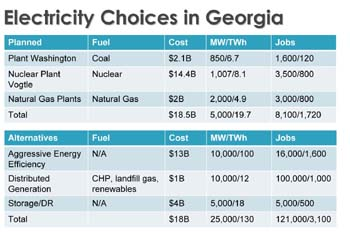 Georgia's electricity choices as presented by Jigar Shah