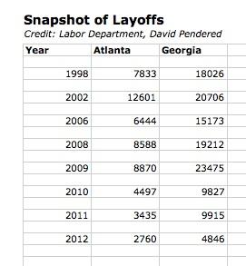 Snapshot of Layoffs