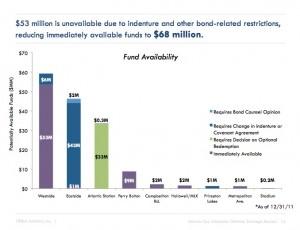 TAD fund availability