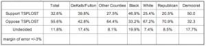 WSB-TV poll, July 2012